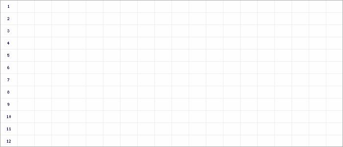 Tabellenverlauf, Fieberkurve der Mannschaft FV/DJK St. Georgen in der Spielklasse Kreisliga B Staffel 1 Schwarzwald Saison 19/20