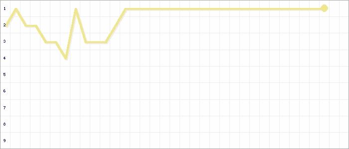 Tabellenverlauf, Fieberkurve der Mannschaft SC Schwarzach in der Spielklasse Frauen BZL 02 Bezirk Unterfranken Saison 19/20