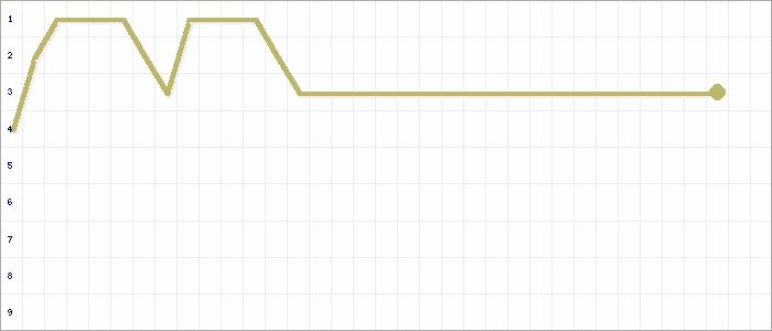 Tabellenverlauf, Fieberkurve der Mannschaft Spfrd Herbstadt in der Spielklasse Frauen BZL 02 Bezirk Unterfranken Saison 19/20