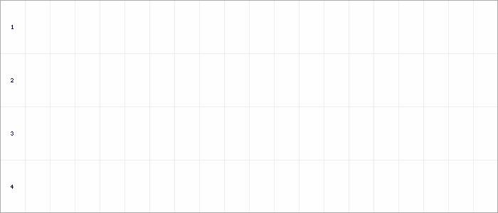 Tabellenverlauf, Fieberkurve der Mannschaft SSV Würgassen in der Spielklasse D-Juniorinnen Runde 1 Kreis Höxter Saison 19/20