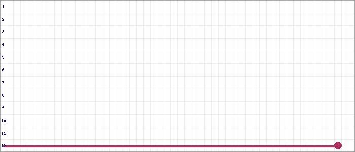 Tabellenverlauf, Fieberkurve der Mannschaft Wesseling-Urfeld in der Spielklasse A-Junioren Sonderst. 1 Kreis Rhein-Erft Saison 19/20