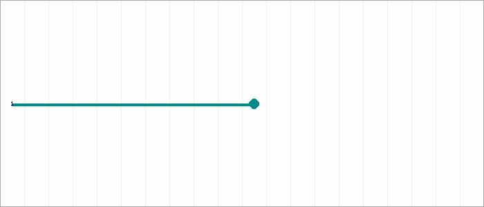 Tabellenverlauf, Fieberkurve der Mannschaft JSG Hohenroda/Schenkl/Friede 3 in der Spielklasse EJKK HEF-ROF Fair Play Gruppe 3 Kreis Hersfeld-Rotenburg Saison 19/20