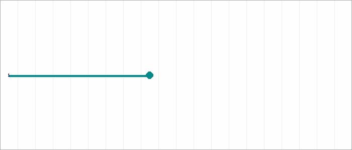 Tabellenverlauf, Fieberkurve der Mannschaft VfR Großbottwar 2 in der Spielklasse Quali-Kreisstaffel 2 Bezirk Enz/Murr (KL) Saison 19/20
