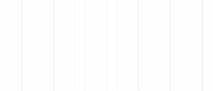 Tabellenverlauf, Fieberkurve der Mannschaft SGV Freiberg Fußball in der Spielklasse Qualistaffel 10 Bezirk Enz/Murr (KL) Saison 19/20