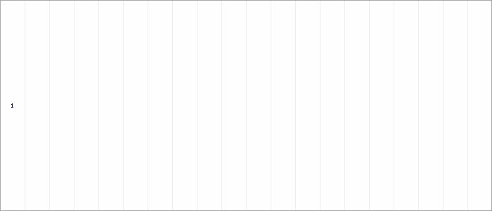 Tabellenverlauf, Fieberkurve der Mannschaft VfB Tamm 2 in der Spielklasse Qualistaffel 13 Bezirk Enz/Murr (KL) Saison 19/20