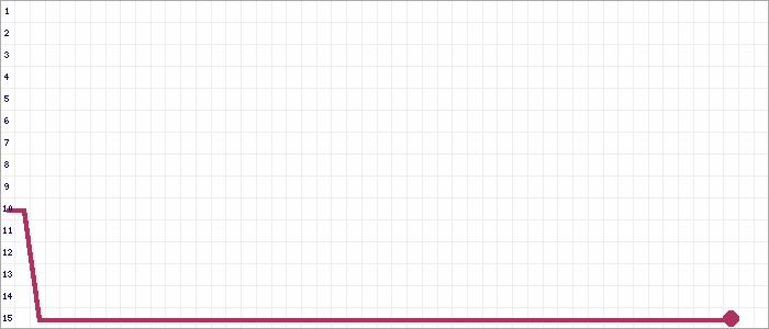 Tabellenverlauf, Fieberkurve der Mannschaft SpVgg Sindolsheim in der Spielklasse bfv-Kreisklasse A Buchen Kreis Buchen Saison 19/20