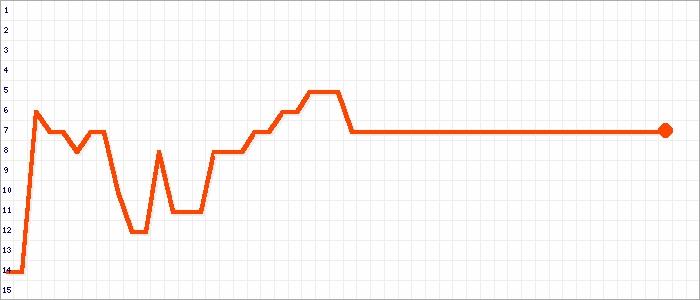 Tabellenverlauf, Fieberkurve der Mannschaft SV Wettersdorf/Glashofen in der Spielklasse bfv-Kreisklasse A Buchen Kreis Buchen Saison 19/20