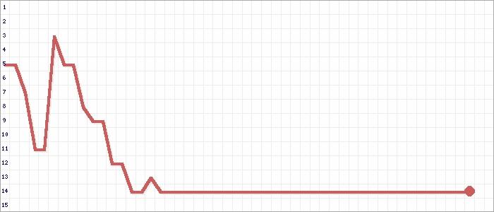 Tabellenverlauf, Fieberkurve der Mannschaft SV Hettigenbeuern in der Spielklasse bfv-Kreisklasse A Buchen Kreis Buchen Saison 19/20