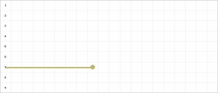 Tabellenverlauf, Fieberkurve der Mannschaft JSG Rindern/Donsbrüggen/Keeken/Schanz in der Spielklasse A-Junioren Kreisklasse 2 Kreis Kleve-Geldern Saison 19/20