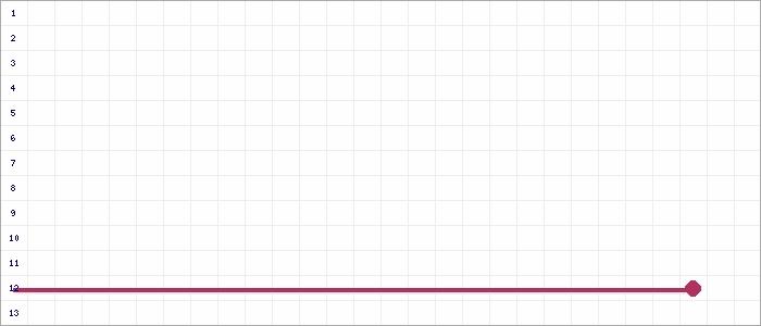 Tabellenverlauf, Fieberkurve der Mannschaft SF 1930 Wyler-Zyfflich in der Spielklasse B-Junioren Kreisklasse  2 Kreis Kleve-Geldern Saison 19/20