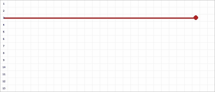 Tabellenverlauf, Fieberkurve der Mannschaft JSG Kellen/Dons/Kleve in der Spielklasse B-Junioren Kreisklasse  2 Kreis Kleve-Geldern Saison 19/20