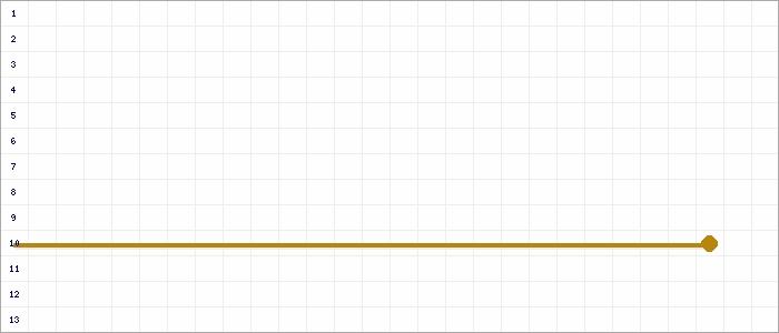 Tabellenverlauf, Fieberkurve der Mannschaft SV Siegfried Materborn 2 / 8er in der Spielklasse B-Junioren Kreisklasse  2 Kreis Kleve-Geldern Saison 19/20