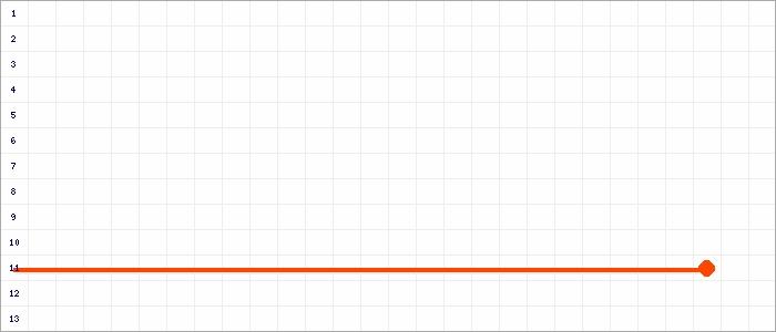 Tabellenverlauf, Fieberkurve der Mannschaft Alemannia Pfalzdorf in der Spielklasse B-Junioren Kreisklasse  2 Kreis Kleve-Geldern Saison 19/20