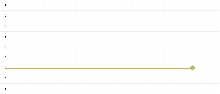 Tabellenverlauf, Fieberkurve der Mannschaft SG SGE/SV Bedburg-Hau 3 in der Spielklasse C- Junioren Kreisstaffel 2 Nord Kreis Kleve-Geldern Saison 19/20