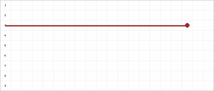 Tabellenverlauf, Fieberkurve der Mannschaft JSG DJK Kleve/Keeken/Donsbrüggen in der Spielklasse C- Junioren Kreisstaffel 2 Nord Kreis Kleve-Geldern Saison 19/20