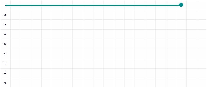 Tabellenverlauf, Fieberkurve der Mannschaft Alemannia Pfalzdorf 2 in der Spielklasse C- Junioren Kreisstaffel 2 Nord Kreis Kleve-Geldern Saison 19/20