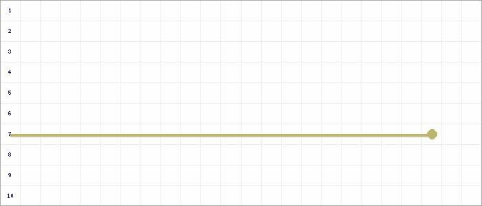Tabellenverlauf, Fieberkurve der Mannschaft SG Nütterden/Kranenburg in der Spielklasse D-Junioren Kreisklasse Nord 1 Kreis Kleve-Geldern Saison 19/20