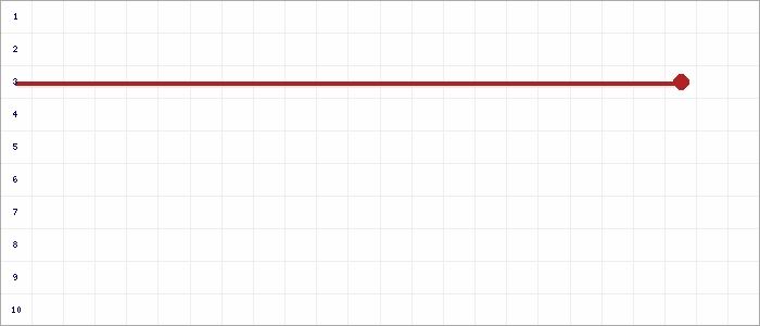 Tabellenverlauf, Fieberkurve der Mannschaft SG Wissel / Kalkar in der Spielklasse D-Junioren Kreisklasse Nord 1 Kreis Kleve-Geldern Saison 19/20