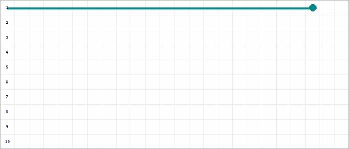 Tabellenverlauf, Fieberkurve der Mannschaft 1. FC Kleve 2 in der Spielklasse D-Junioren Kreisklasse Nord 1 Kreis Kleve-Geldern Saison 19/20