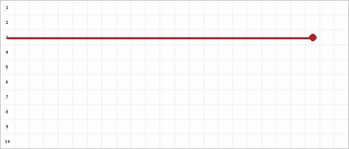 Tabellenverlauf, Fieberkurve der Mannschaft FC Concordia Goch in der Spielklasse D-Junioren Kreisklasse Nord 2 Kreis Kleve-Geldern Saison 19/20