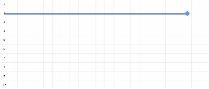 Tabellenverlauf, Fieberkurve der Mannschaft DJK Grün-Weiß Appeldorn in der Spielklasse D-Junioren Kreisklasse Nord 2 Kreis Kleve-Geldern Saison 19/20
