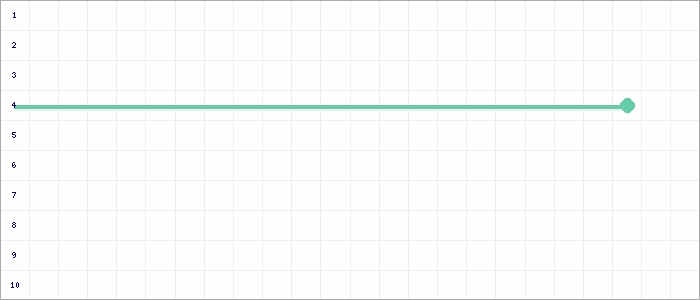 Tabellenverlauf, Fieberkurve der Mannschaft JSG Erfgen/Warbeyen in der Spielklasse D-Junioren Kreisklasse Nord 2 Kreis Kleve-Geldern Saison 19/20