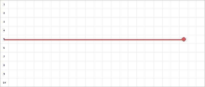 Tabellenverlauf, Fieberkurve der Mannschaft JSG Keppeln/Uedem 2 in der Spielklasse D-Junioren Kreisklasse Nord 2 Kreis Kleve-Geldern Saison 19/20