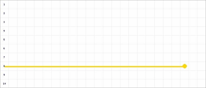 Tabellenverlauf, Fieberkurve der Mannschaft SSV Reichswalde 2 in der Spielklasse D-Junioren Kreisklasse Nord 2 Kreis Kleve-Geldern Saison 19/20
