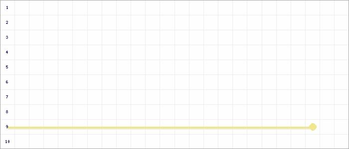 Tabellenverlauf, Fieberkurve der Mannschaft SV Viktoria Goch 3 in der Spielklasse D-Junioren Kreisklasse Nord 2 Kreis Kleve-Geldern Saison 19/20