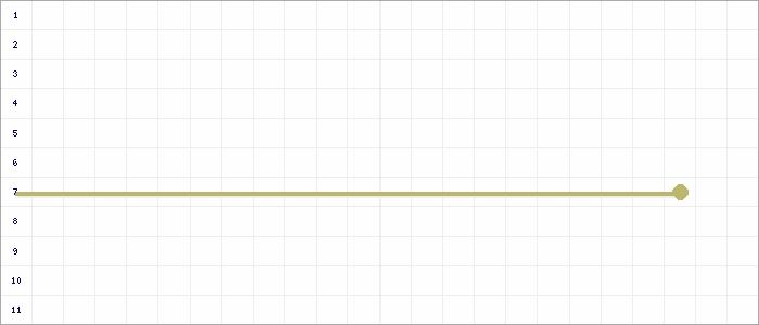 Tabellenverlauf, Fieberkurve der Mannschaft JSG SGE/SV Bedburg-Hau 4 in der Spielklasse D-Junioren Kreisklasse Nord 3 Kreis Kleve-Geldern Saison 19/20