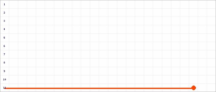 Tabellenverlauf, Fieberkurve der Mannschaft SSV 1964 Louisendorf in der Spielklasse D-Junioren Kreisklasse Nord 3 Kreis Kleve-Geldern Saison 19/20