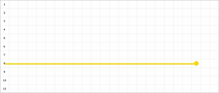 Tabellenverlauf, Fieberkurve der Mannschaft SSV Reichswalde 3 in der Spielklasse D-Junioren Kreisklasse Nord 3 Kreis Kleve-Geldern Saison 19/20