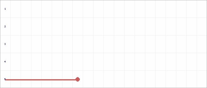 Tabellenverlauf, Fieberkurve der Mannschaft SV Mertendorf in der Spielklasse D-Junioren Qualifikation Staffel II Kreis Burgenland Saison 19/20