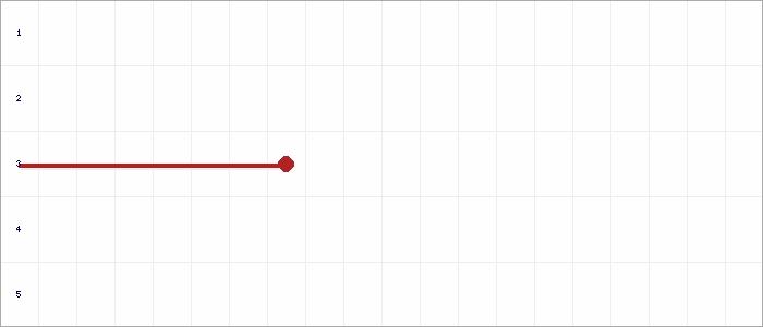 Tabellenverlauf, Fieberkurve der Mannschaft SG Freyburg/Bad Kösen 2 in der Spielklasse D-Junioren Qualifikation Staffel II Kreis Burgenland Saison 19/20