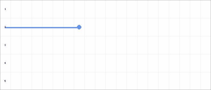 Tabellenverlauf, Fieberkurve der Mannschaft SG Freyburg/Bad Kösen in der Spielklasse D-Junioren Qualifikation Staffel II Kreis Burgenland Saison 19/20