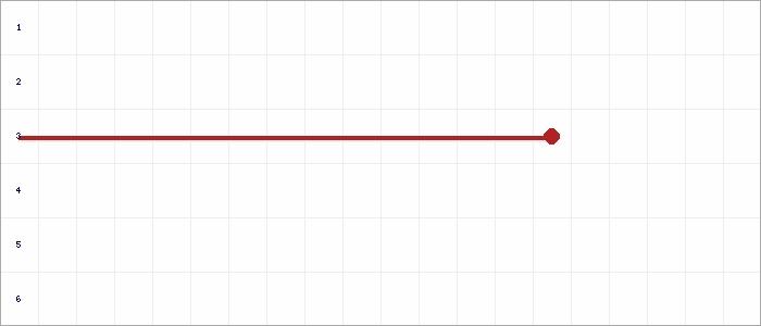 Tabellenverlauf, Fieberkurve der Mannschaft JSG Laucha/Saubach/Bad Bibra in der Spielklasse E-Junioren Qualifikation Staffel III Kreis Burgenland Saison 19/20