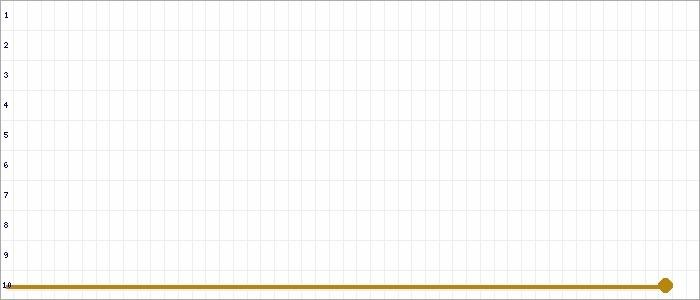 Tabellenverlauf, Fieberkurve der Mannschaft Wahn-Grengel U17 in der Spielklasse B-Juniorinnen Normalstaffel 1 Kreis Rhein-Erft Saison 19/20