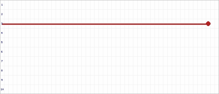 Tabellenverlauf, Fieberkurve der Mannschaft JSG Beuel in der Spielklasse B-Juniorinnen Normalstaffel 1 Kreis Rhein-Erft Saison 19/20