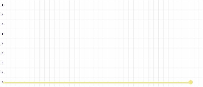Tabellenverlauf, Fieberkurve der Mannschaft TSV Eintracht Lützen in der Spielklasse C-Junioren Kreisliga Burgenland Kreis Burgenland Saison 19/20