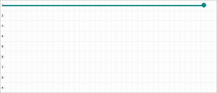 Tabellenverlauf, Fieberkurve der Mannschaft Heuckewalder SV in der Spielklasse C-Junioren Kreisliga Burgenland Kreis Burgenland Saison 19/20
