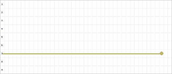 Tabellenverlauf, Fieberkurve der Mannschaft SV Grün-Weiß Langendorf in der Spielklasse C-Junioren Kreisliga Burgenland Kreis Burgenland Saison 19/20