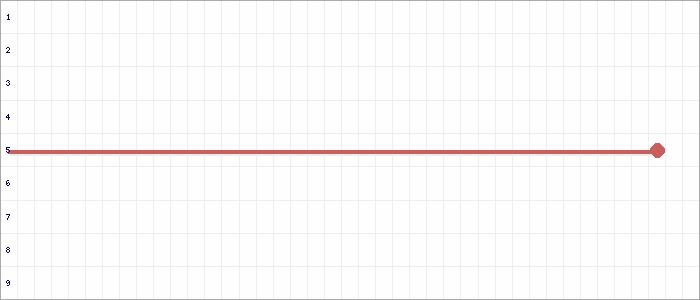 Tabellenverlauf, Fieberkurve der Mannschaft SG Großgrimma/Teuchern/Nessa 2 in der Spielklasse C-Junioren Kreisliga Burgenland Kreis Burgenland Saison 19/20