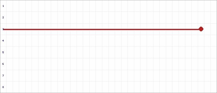 Tabellenverlauf, Fieberkurve der Mannschaft 1.FV Eintracht Wandlitz in der Spielklasse E-Juniorinnen Kreisliga Kreis Havelland Saison 19/20