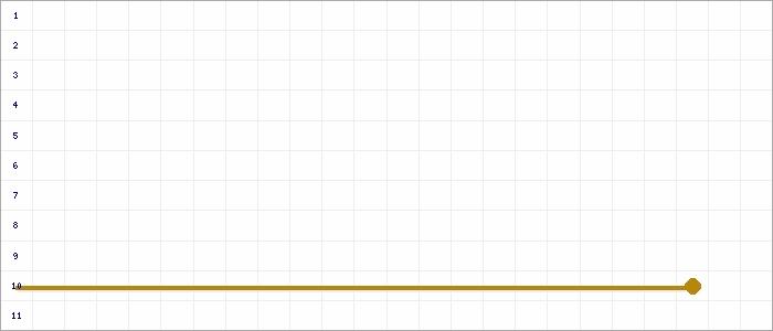 Tabellenverlauf, Fieberkurve der Mannschaft TuS Xanten in der Spielklasse B-Junioren Kreisklasse 1 Kreis Moers Saison 19/20