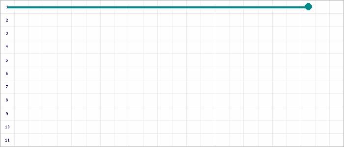 Tabellenverlauf, Fieberkurve der Mannschaft SV Alemannia Kamp in der Spielklasse B-Junioren Kreisklasse 1 Kreis Moers Saison 19/20