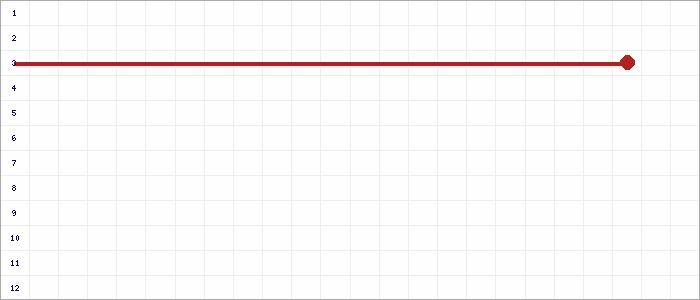 Tabellenverlauf, Fieberkurve der Mannschaft GSV Moers 2 in der Spielklasse D 9er-Junioren Kreisklasse 1 Kreis Moers Saison 19/20