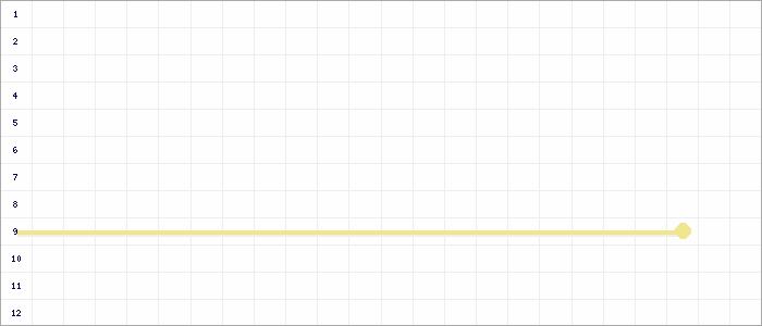 Tabellenverlauf, Fieberkurve der Mannschaft TuS Baerl in der Spielklasse D 9er-Junioren Kreisklasse 1 Kreis Moers Saison 19/20