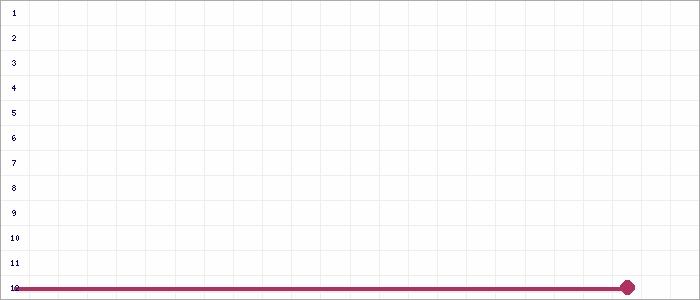 Tabellenverlauf, Fieberkurve der Mannschaft VfL Rheinhausen in der Spielklasse D 9er-Junioren Kreisklasse 1 Kreis Moers Saison 19/20
