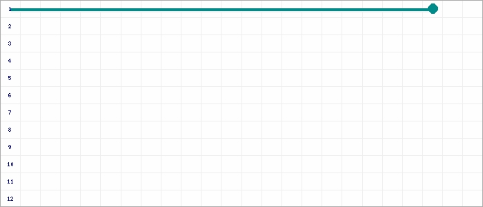 Tabellenverlauf, Fieberkurve der Mannschaft FC Meerfeld in der Spielklasse D 9er-Junioren Kreisklasse 1 Kreis Moers Saison 19/20