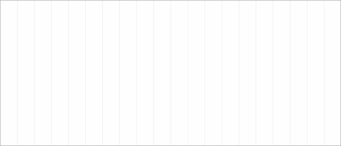 Tabellenverlauf, Fieberkurve der Mannschaft TSG Young Boys Reutlingen 2 in der Spielklasse B-Junioren - Quali-Leistungsstaffel Bezirk Alb (KL) Saison 19/20